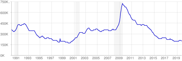 Monthly chart of total unemployed in Michigan from 1990 to October 2019