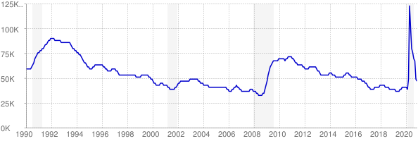 Monthly chart of total unemployed in West Virginia from 1990 to November 2020