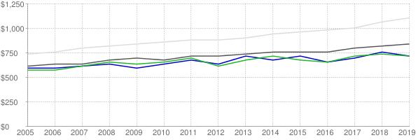 Lower quartile, median and upper quartile nominal gross rent in Muncie Indiana