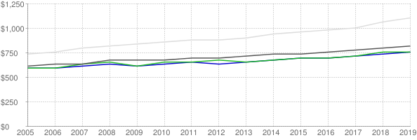 Lower quartile, median and upper quartile nominal gross rent in Toledo Ohio