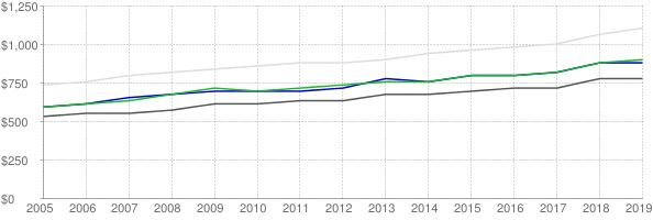 Lower quartile, median and upper quartile nominal gross rent in Lexington Kentucky