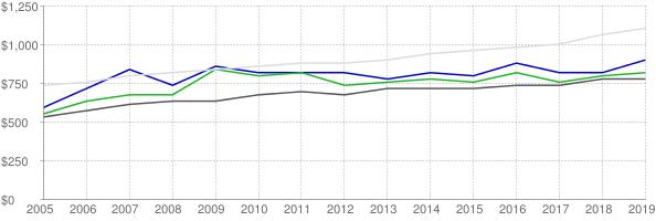 Lower quartile, median and upper quartile nominal gross rent in Jackson County Mississippi