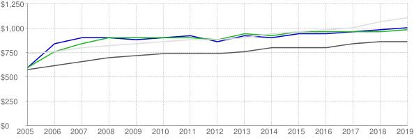 Lower quartile, median and upper quartile nominal gross rent in Orleans Parish Louisiana