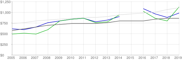 Lower quartile, median and upper quartile nominal gross rent in Ascension Parish Louisiana