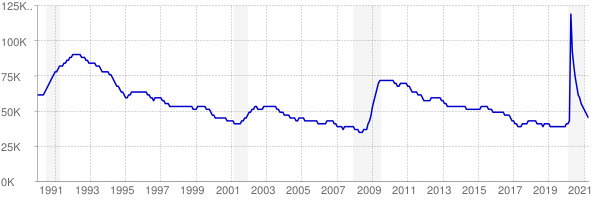 Monthly chart of total unemployed in West Virginia from 1990 to April 2021