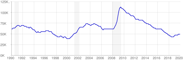 Monthly chart of total unemployed in Iowa from 1990 to January 2020