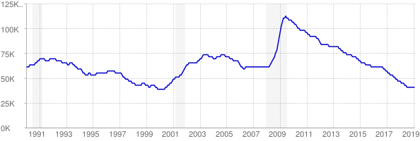Monthly chart of total unemployed in Iowa from 1990 to February 2019