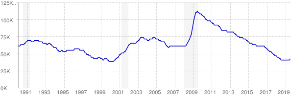 Monthly chart of total unemployed in Iowa from 1990 to July 2019