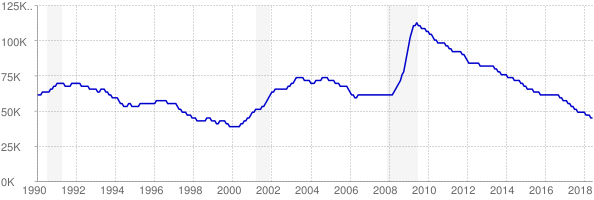 Monthly chart of total unemployed in Iowa from 1990 to June 2018