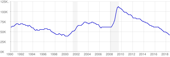 Monthly chart of total unemployed in Iowa from 1990 to September 2018