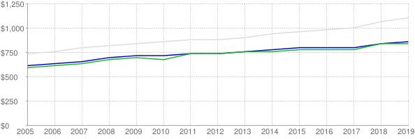 Lower quartile, median and upper quartile nominal gross rent in Maine