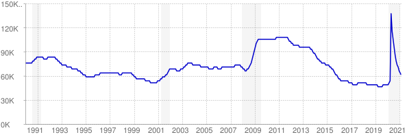 Monthly chart of total unemployed in Arkansas from 1990 to February 2021