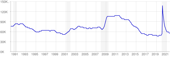 Monthly chart of total unemployed in Arkansas from 1990 to September 2021
