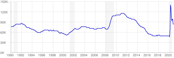 Monthly chart of total unemployed in Arkansas from 1990 to November 2020