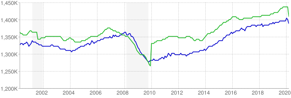 CES and CPS employment chart through March 2020