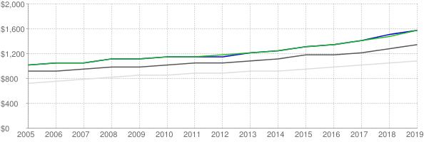 Lower quartile, median and upper quartile nominal gross rent in Boston Massachusetts