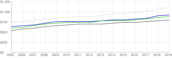 Lower quartile, median and upper quartile nominal gross rent in Birmingham Alabama