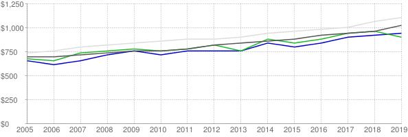 Lower quartile, median and upper quartile nominal gross rent in Rochester Minnesota