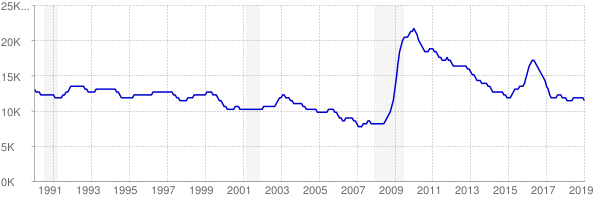 Monthly chart of total unemployed in Wyoming from 1990 to January 2019