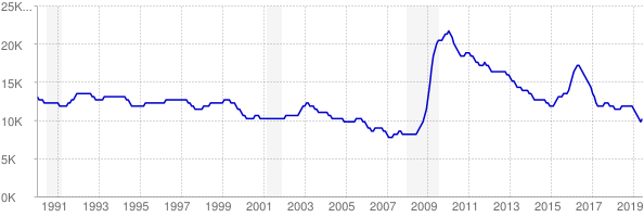 Monthly chart of total unemployed in Wyoming from 1990 to June 2019