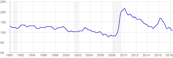 Monthly chart of total unemployed in Wyoming from 1990 to May 2018