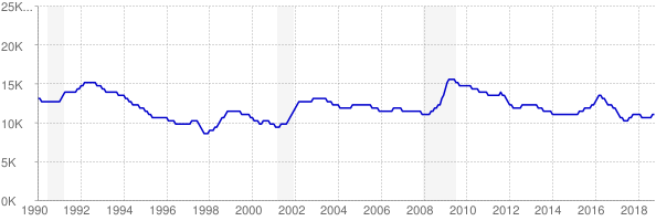 Monthly chart of total unemployed in North Dakota from 1990 to October 2018