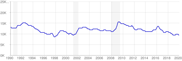Monthly chart of total unemployed in North Dakota from 1990 to January 2020
