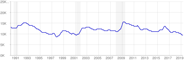 Monthly chart of total unemployed in North Dakota from 1990 to May 2019