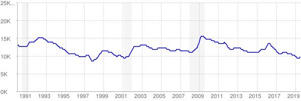 Monthly chart of total unemployed in North Dakota from 1990 to July 2019
