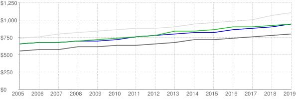 Lower quartile, median and upper quartile nominal gross rent in Des Moines Iowa