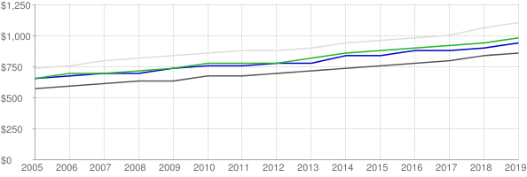 Lower quartile, median and upper quartile nominal gross rent in Omaha Nebraska