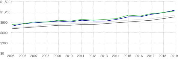Lower quartile, median and upper quartile nominal gross rent in Dekalb County Georgia