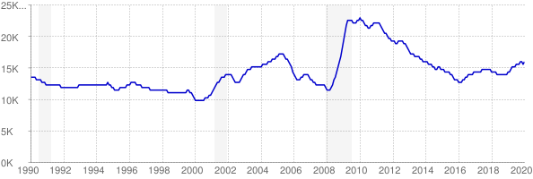 Monthly chart of total unemployed in South Dakota from 1990 to January 2020
