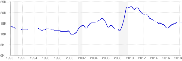 Monthly chart of total unemployed in South Dakota from 1990 to May 2018