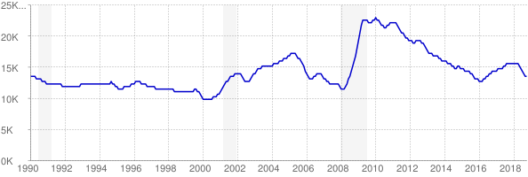 Monthly chart of total unemployed in South Dakota from 1990 to October 2018