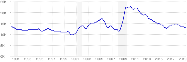 Monthly chart of total unemployed in South Dakota from 1990 to May 2019