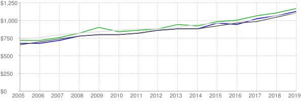 Lower quartile, median and upper quartile nominal gross rent in Utah County Utah