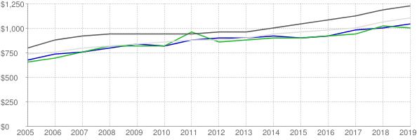 Lower quartile, median and upper quartile nominal gross rent in Pensacola Florida