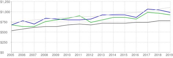 Lower quartile, median and upper quartile nominal gross rent in Rankin County Mississippi