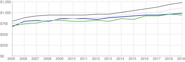 Lower quartile, median and upper quartile nominal gross rent in Hernando County Florida