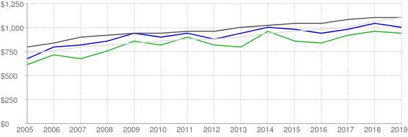 Lower quartile, median and upper quartile nominal gross rent in Sussex County Delaware
