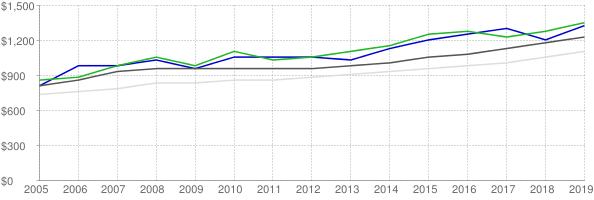 Lower quartile, median and upper quartile nominal gross rent in St. Johns County Florida