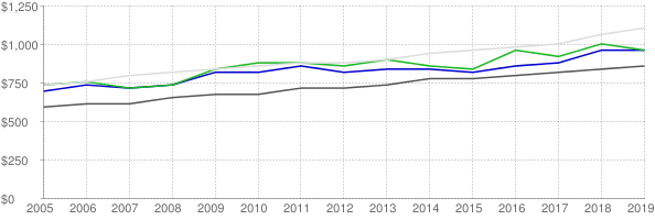 Lower quartile, median and upper quartile nominal gross rent in Douglas County Kansas