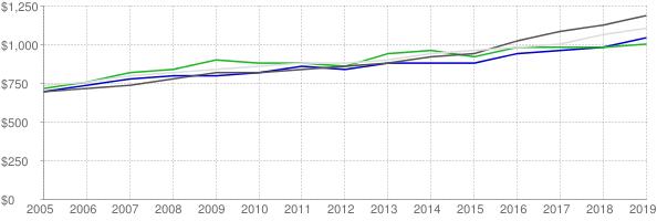 Lower quartile, median and upper quartile nominal gross rent in Medford Oregon