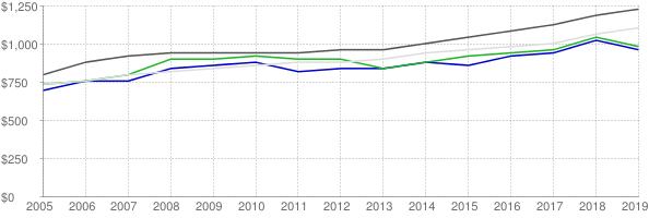 Lower quartile, median and upper quartile nominal gross rent in Gainesville Florida