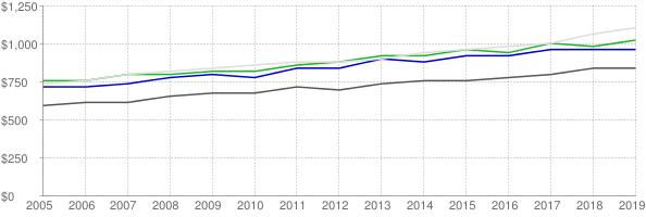 Lower quartile, median and upper quartile nominal gross rent in St. Louis County Missouri