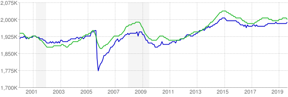 CES and CPS employment chart through August 2019