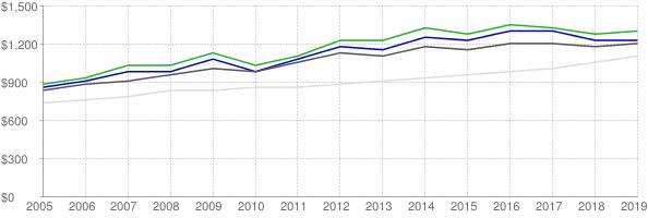 Lower quartile, median and upper quartile nominal gross rent in Anchorage Municipality Alaska