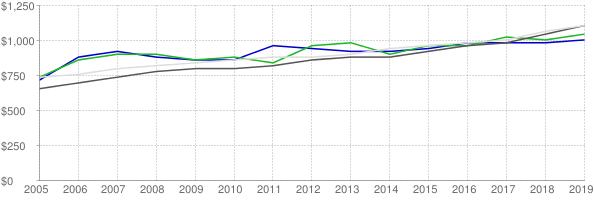 Lower quartile, median and upper quartile nominal gross rent in Washington County Utah
