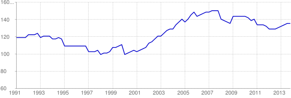 Chart of Pennsylvania home price-to-income ratio using FHFA HPI